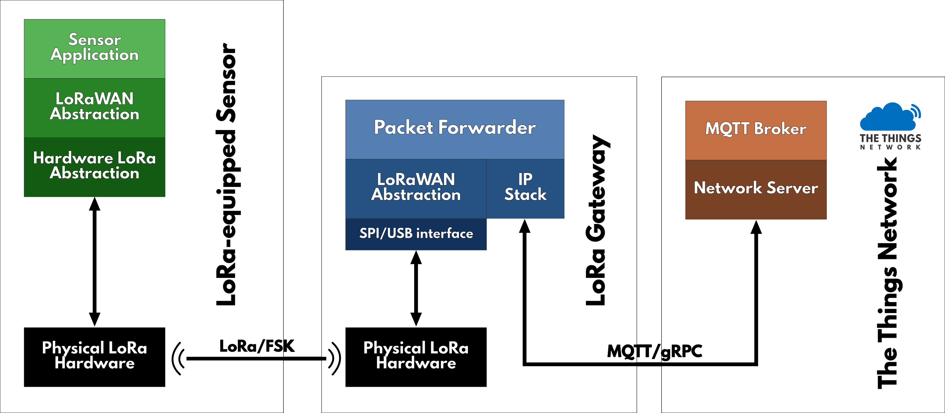 Packet-Forwarder