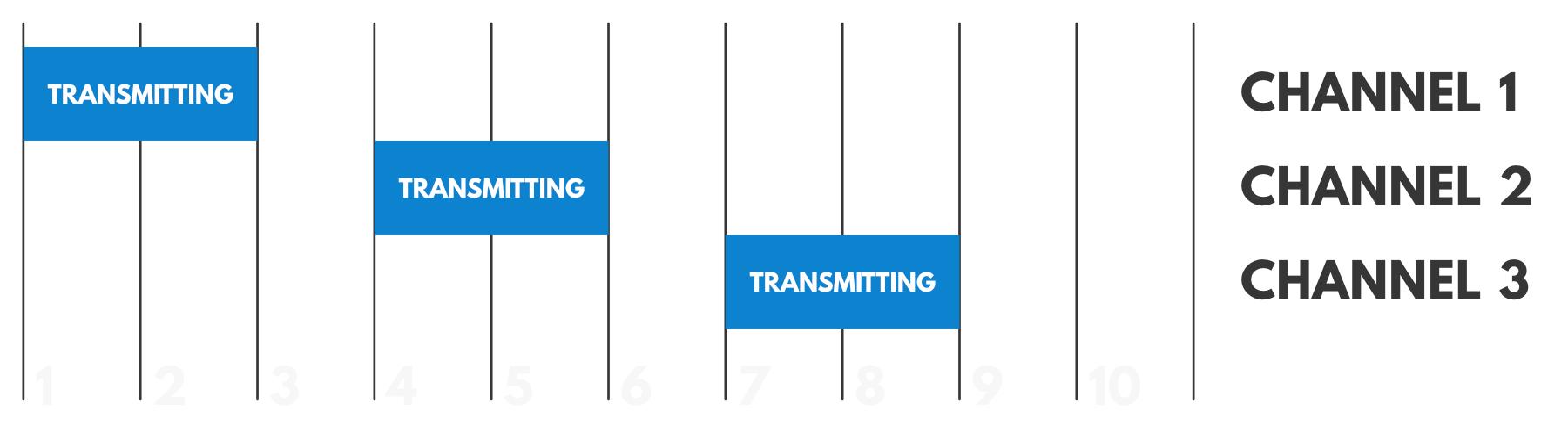 Multiple Channel Duty Cycle