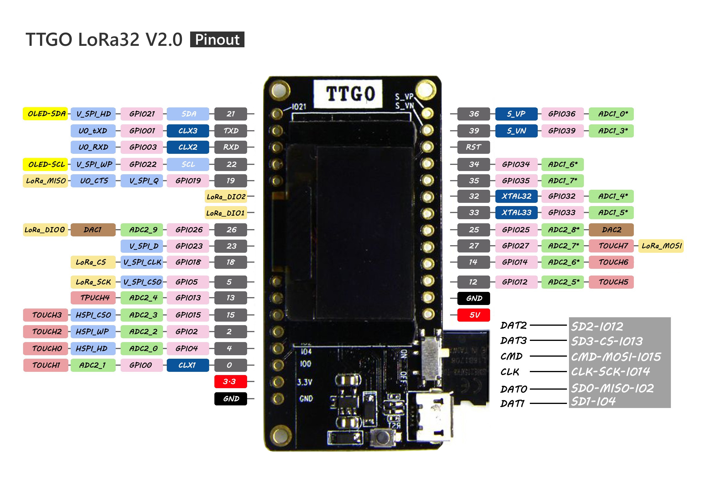 Big ESP32 + SX127x topic part 2 - End Devices (Nodes) - The Things