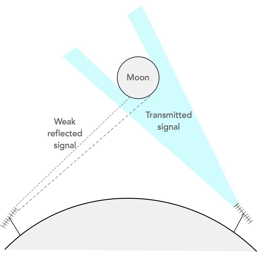 propagation-eme-moonbounce-basic-concept-01