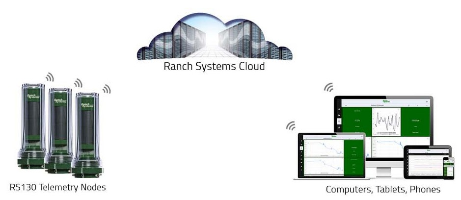 ranchsystems