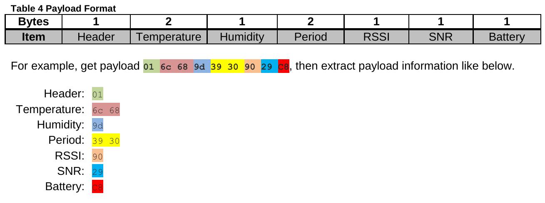 Decoder for RisingHF rhf1s001 - Application Development