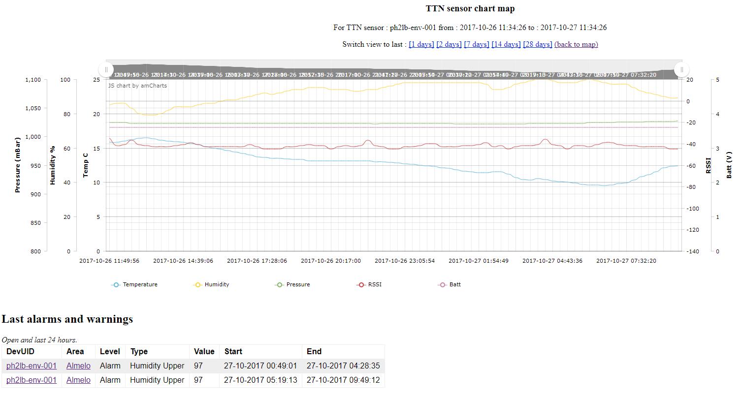 ttn_env_chart