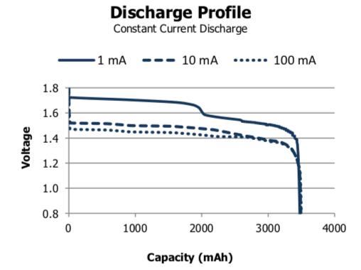 L91_discharge