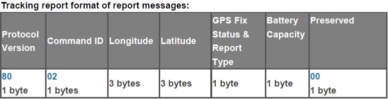 lt20 parameters