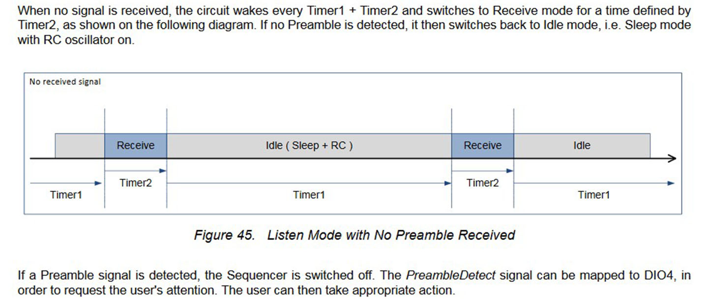 so you must take 'appropriate' action after detection preamble signal   (also before i think setting the right times for the timers… finetuning  reception!)