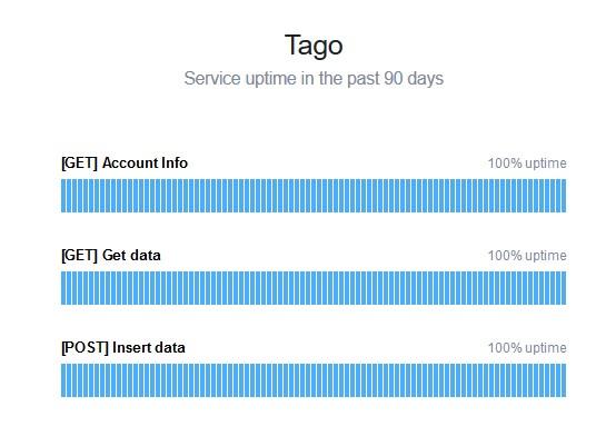 tago-status