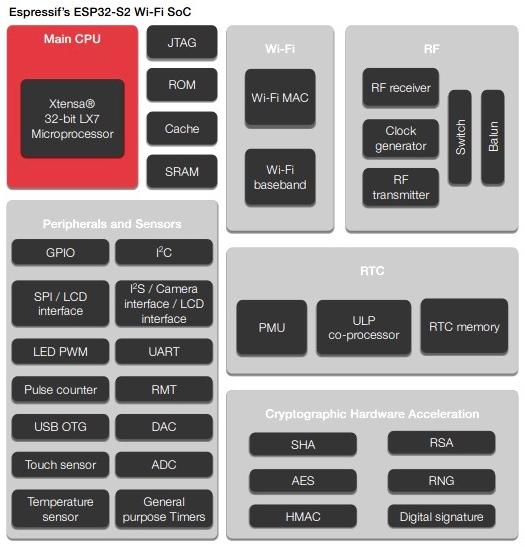 ESP32-S2%20Architecture
