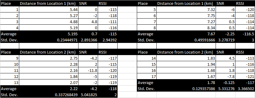 SNR RSSI Locations 1 and 2