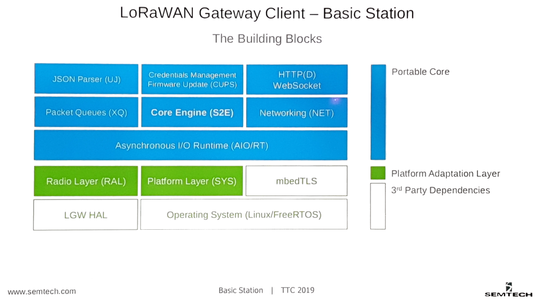 LoRaWAN%20Gateway%20Client%20-%20Basic%20Station%20-%20The%20Building%20Blocks%201100x615