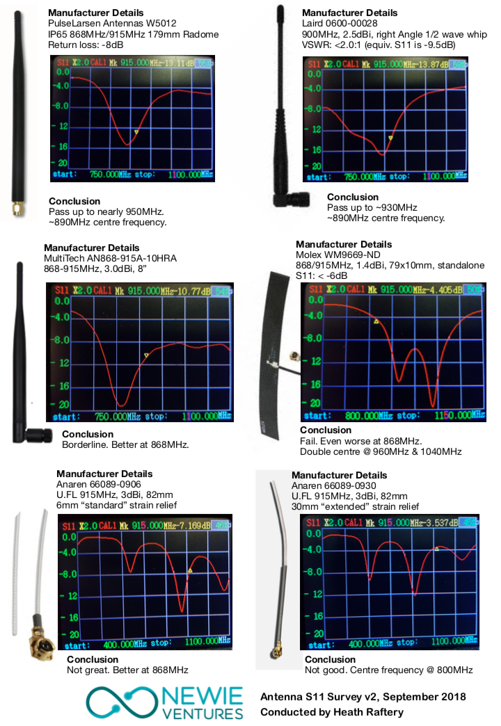 The BIG and SMALL ANTENNA topic part 2 - Hardware - The